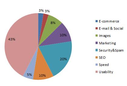 Meest gebruikte WordPress Plugins Top 40 per categorie