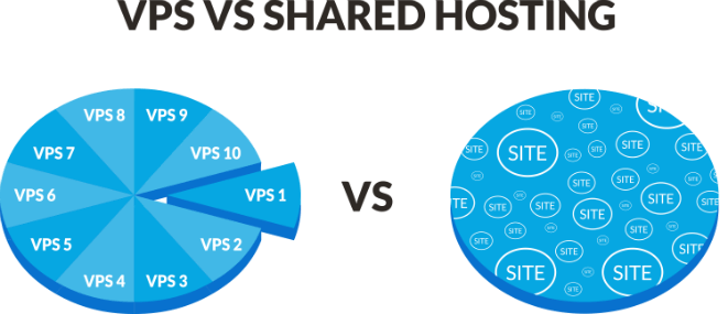 pie graph of VPS and shared servers