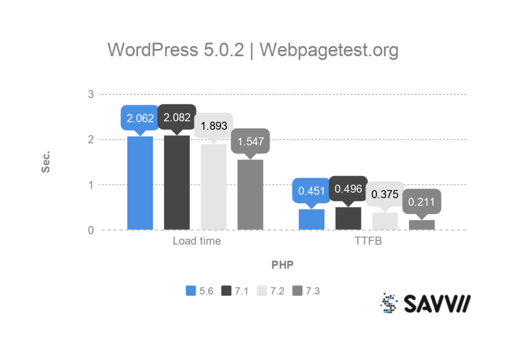 wordpress php benchmark