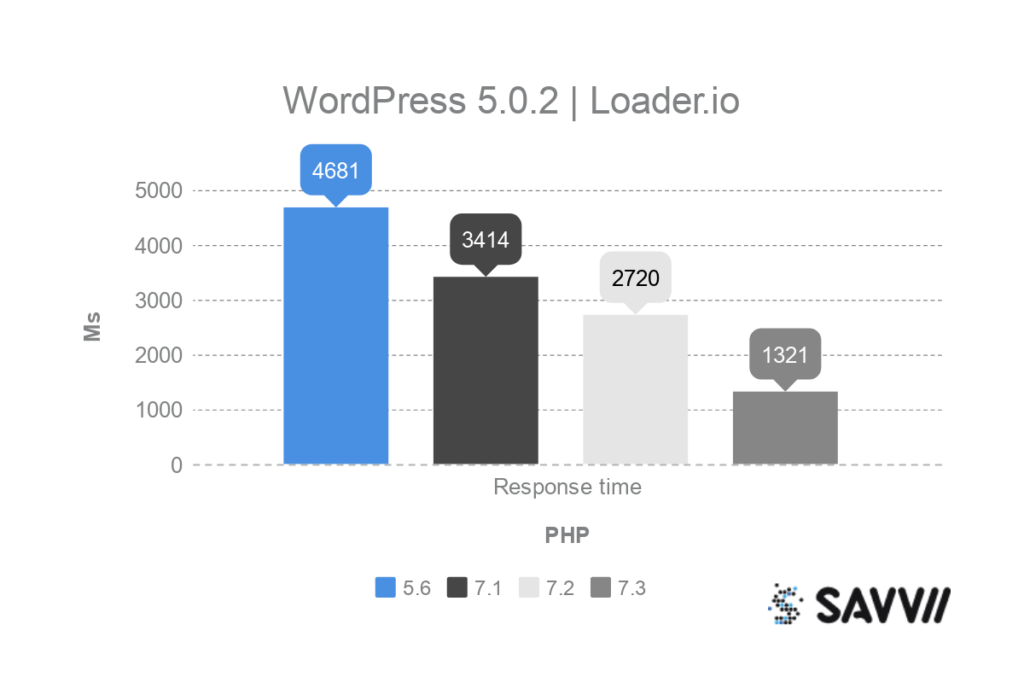 wordpress php benchmark loader.io