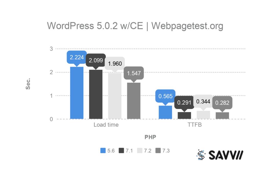 wordpress classic editor php benchmark