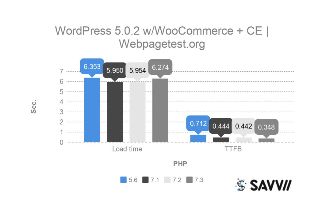 wordpress woocommerce classic editor php benchmark