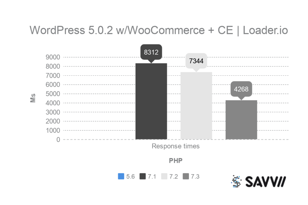 wordpress woocommerce classic editor php benchmark loader.io