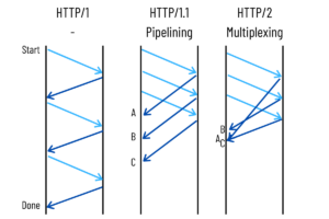 Multiplexing pipelining HTTP