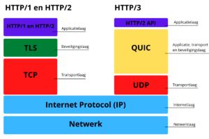 Quic protocol HTTP/3