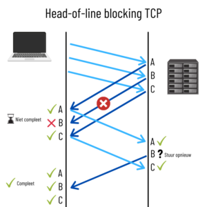 Head of line blocking HTTP