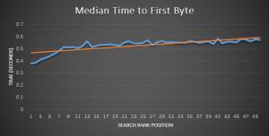 Site snelheid meten: Time-to-first-byte vs organische ranking