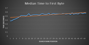 Test Site Speed - First Byte Time vs Organic Ranking