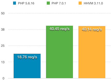 wordpress-hhvm-php7-php56-benchmark-home