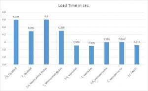 Load Time in sec graphic php 7 vs. php 5.6