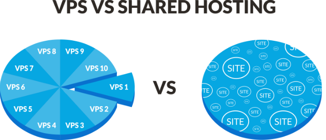 VPS hosting vs. Shared Hosting