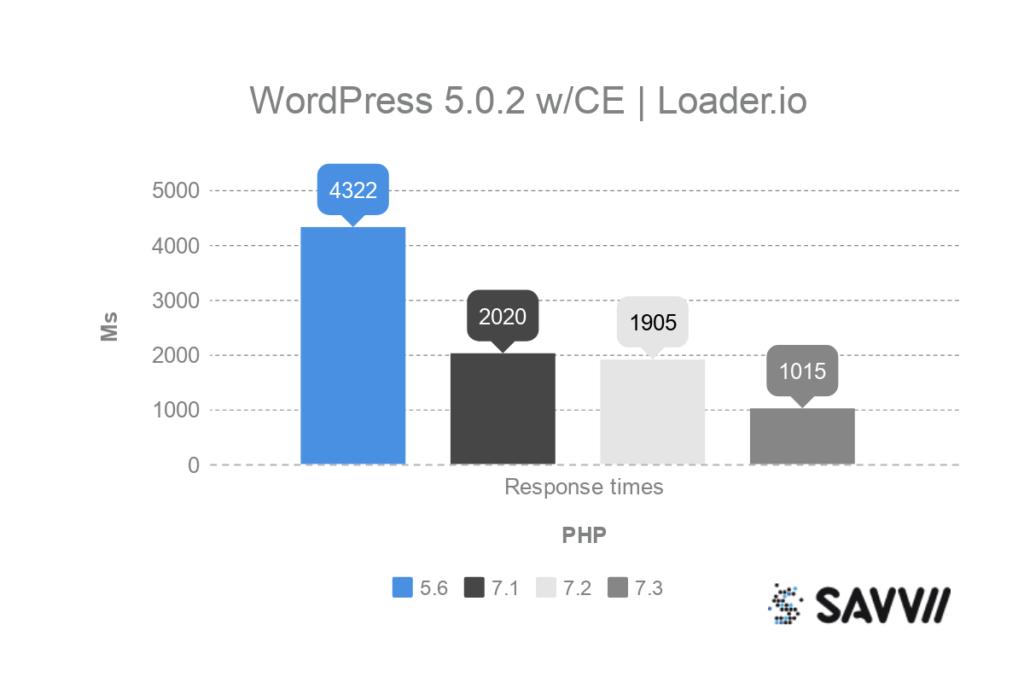 wordpress classic editor php benchmark loader.io