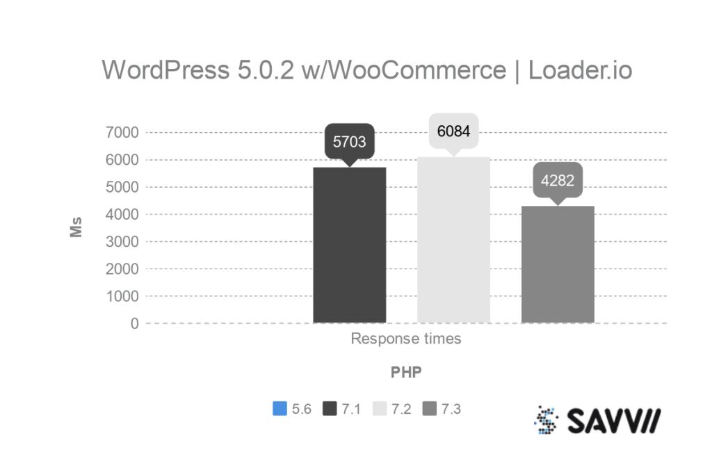 wordpress woocommerce php benchmark loader.io