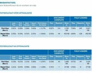 Analyserapport brabantactueel.nl